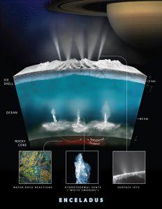 Encelado, un Focus sui Pennacchi Idrotermali