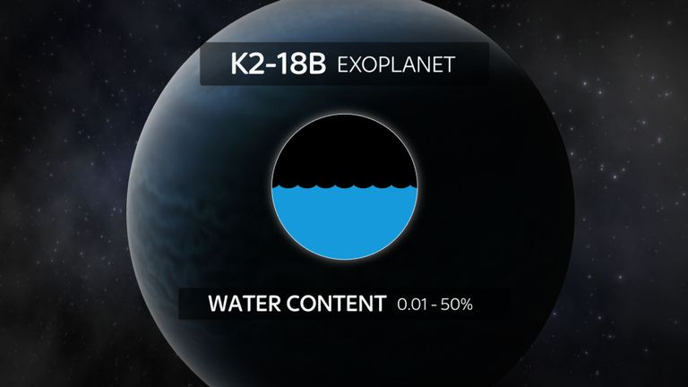Vapor d'Acqua su K2-18b